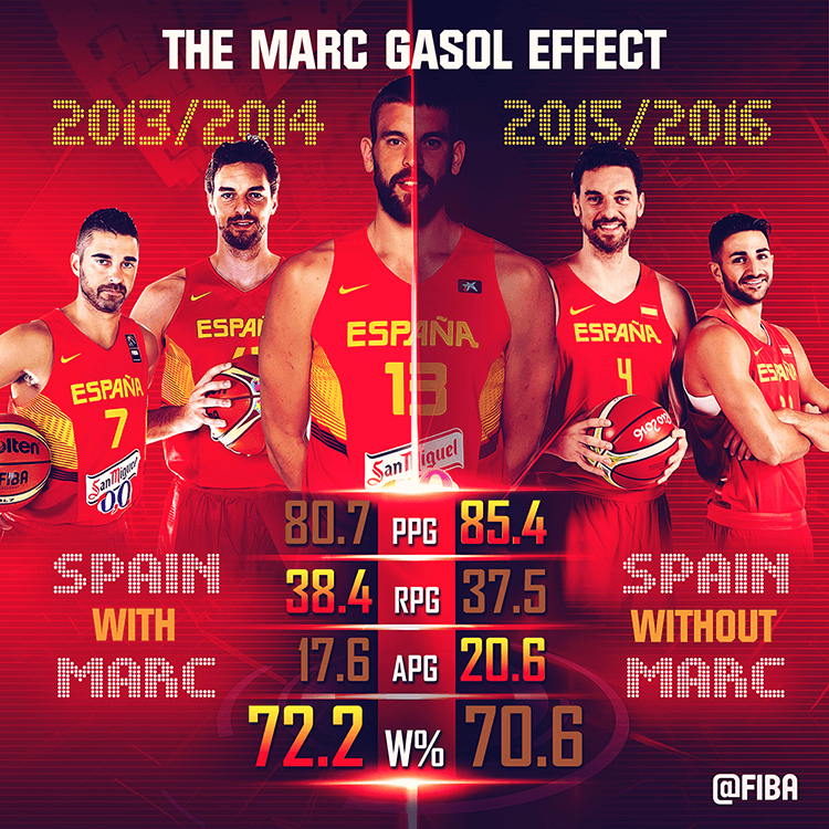 FIBA social media design | The Marc Gasol effect