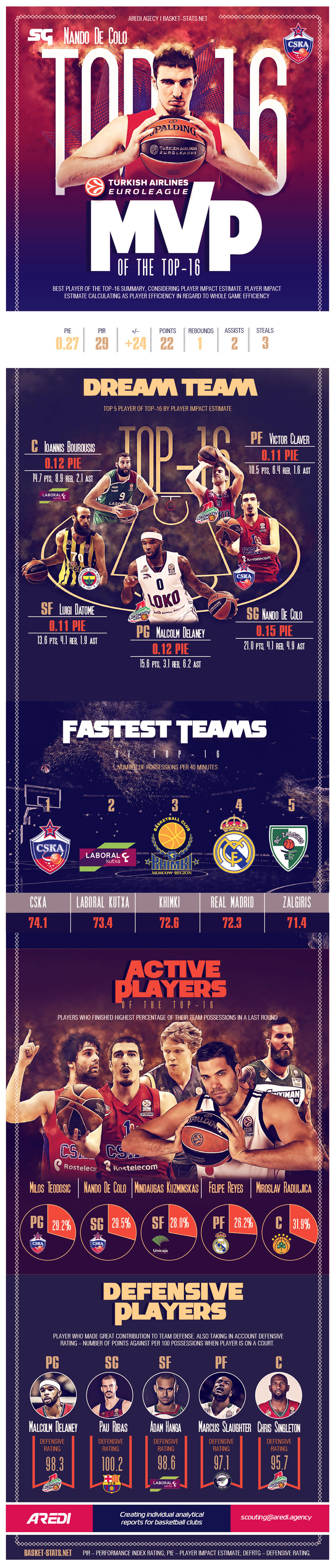 Turkish Airlines Euroleague Top 16. Season stats
