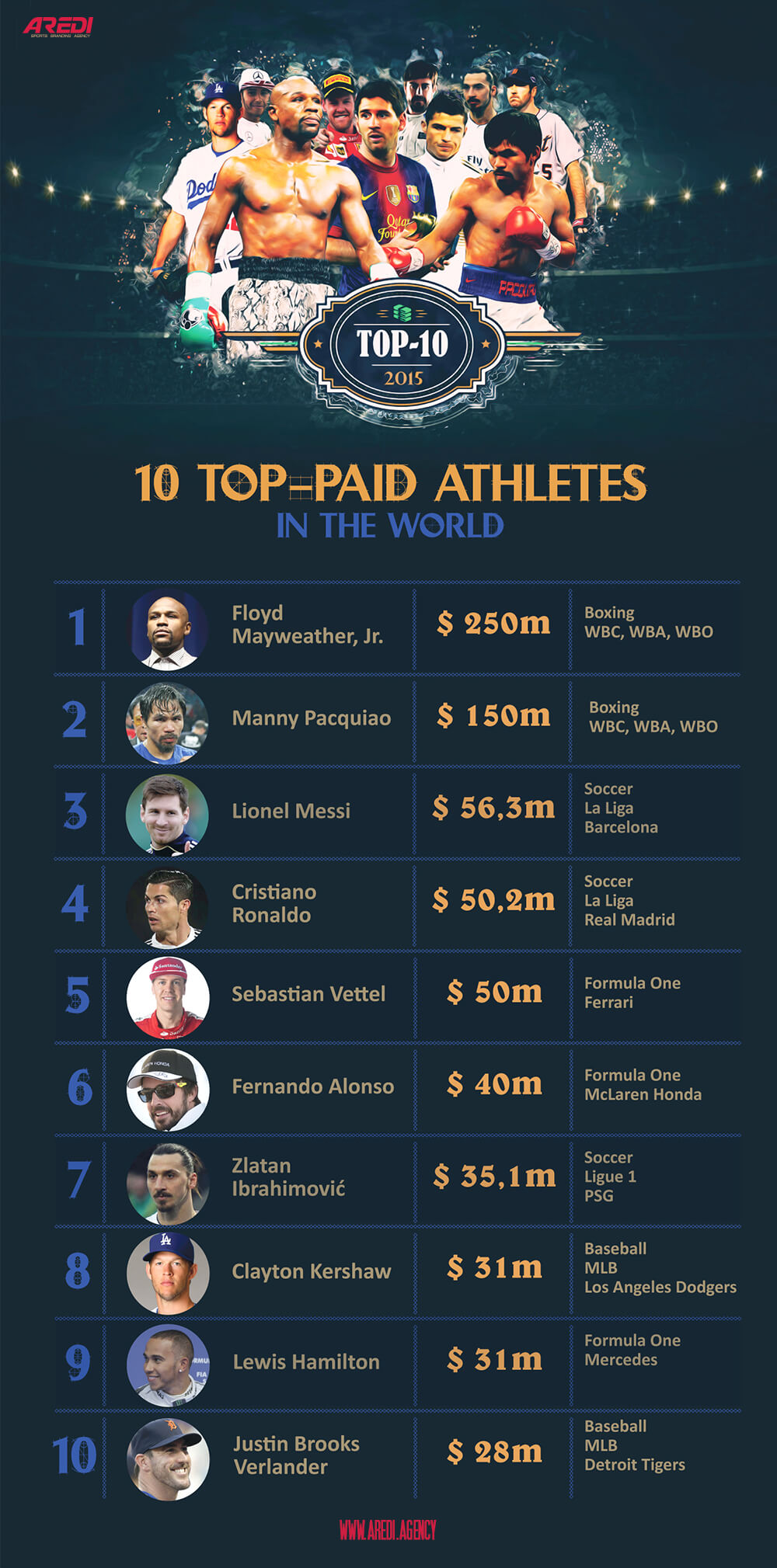 10 TOP-paid athletes in the world