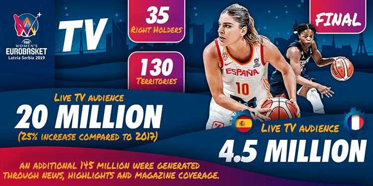 Women's EuroBasket 2019 Key Numbers
