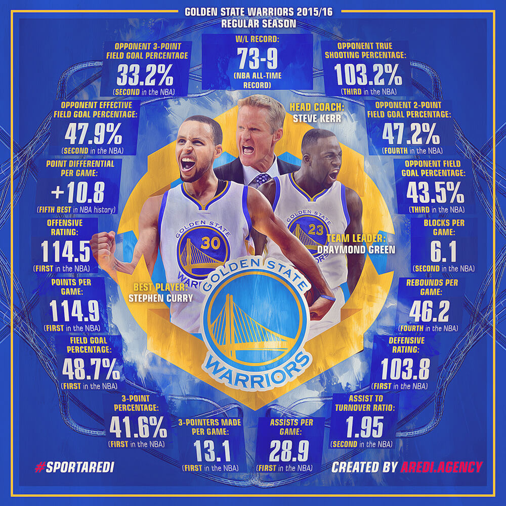 Golden State Warriors: Stephen Curry, Draymond Green, Steve Kerr