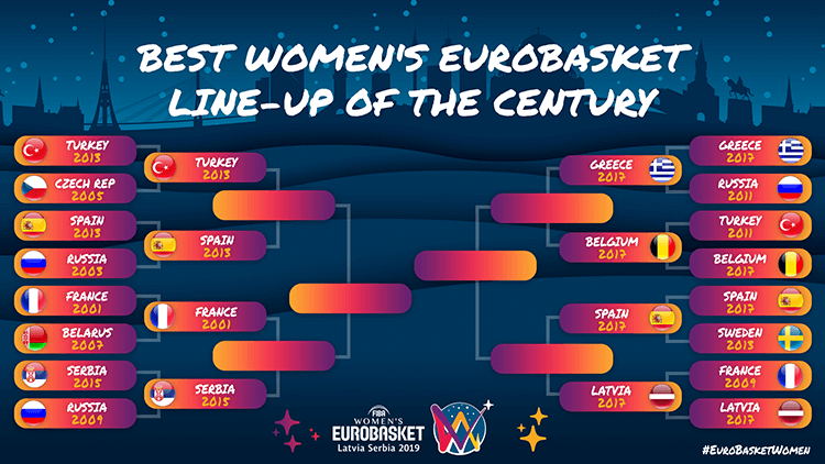 Women's EuroBasket 2019 Line-Up