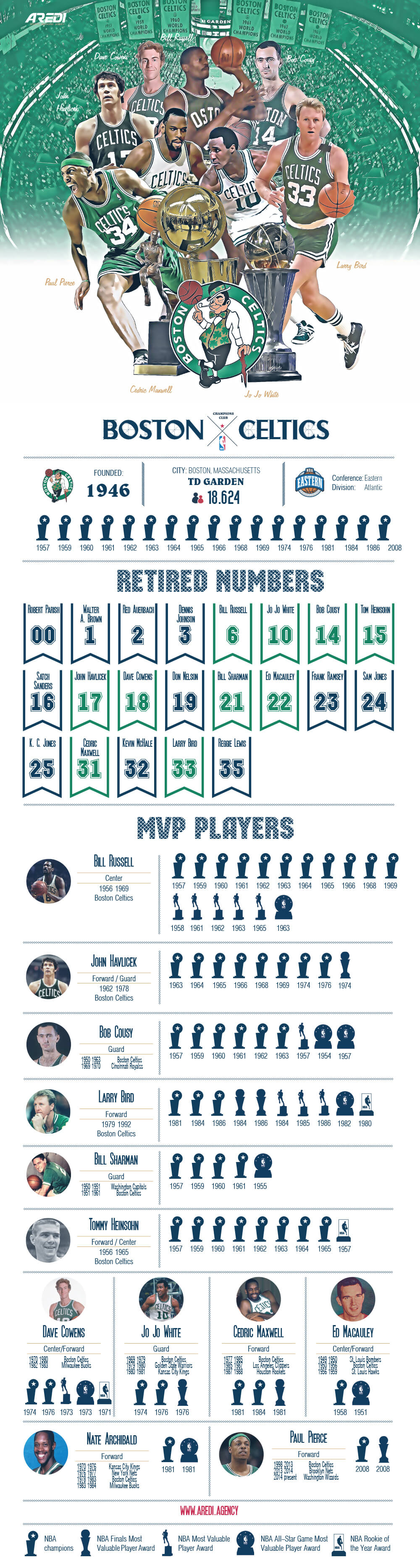 The best players in the history of the Boston Celtics