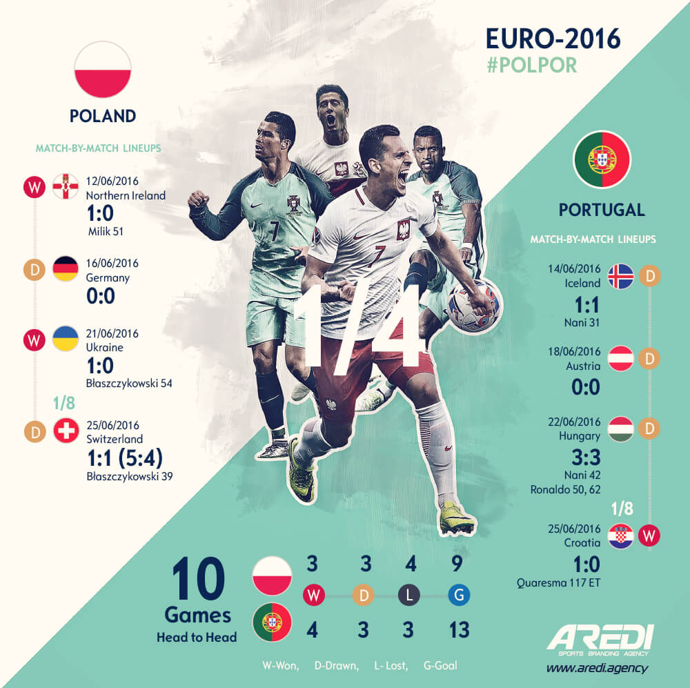 Спортивная инфографика Польша - Португалия. Евро-2016 | Sports infographics Poland - Portugal. Euro 2016