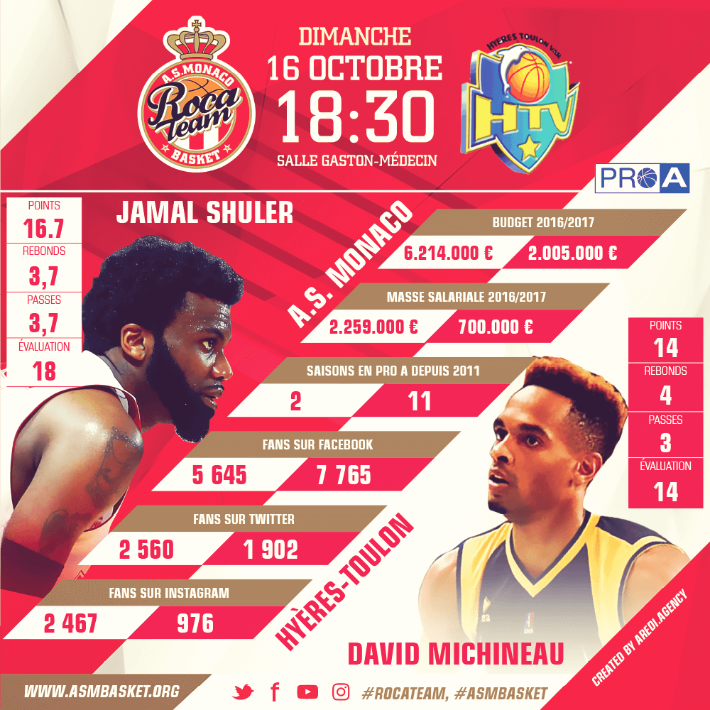 Sports infographics AS Monaco Basket