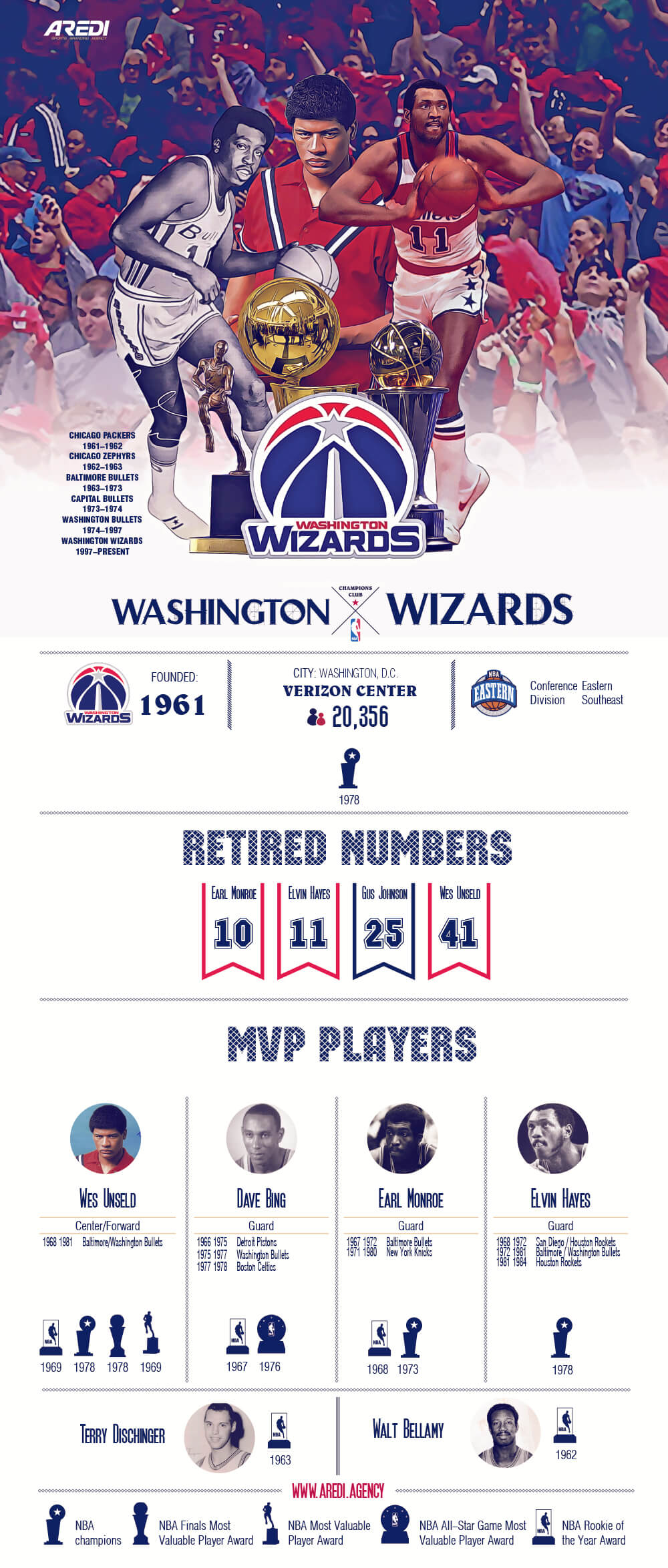 The best players in the history of the Washington Wizards