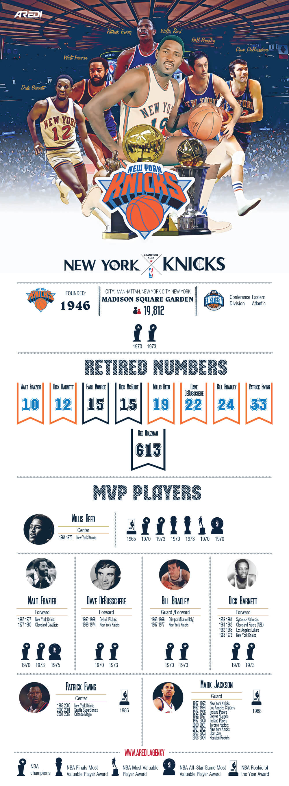 The best players in the history of the New York Knicks