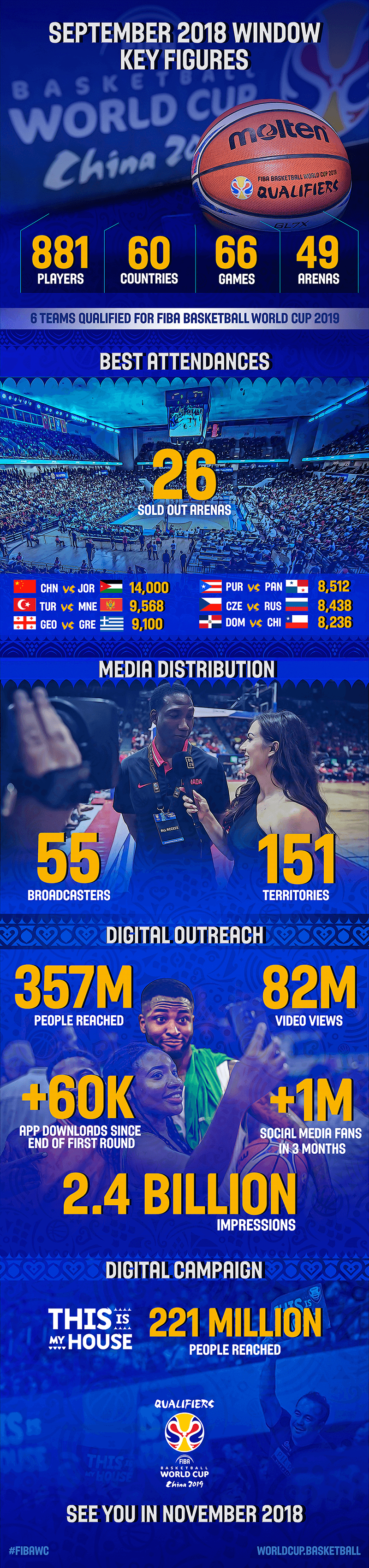 FIBA WC digital september 2018